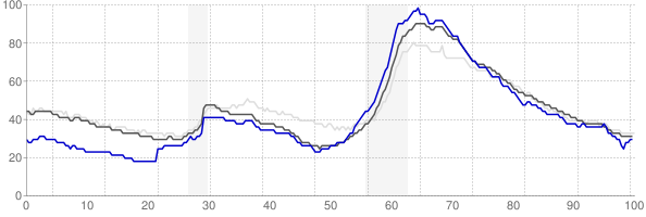 North Port, Florida monthly unemployment rate chart